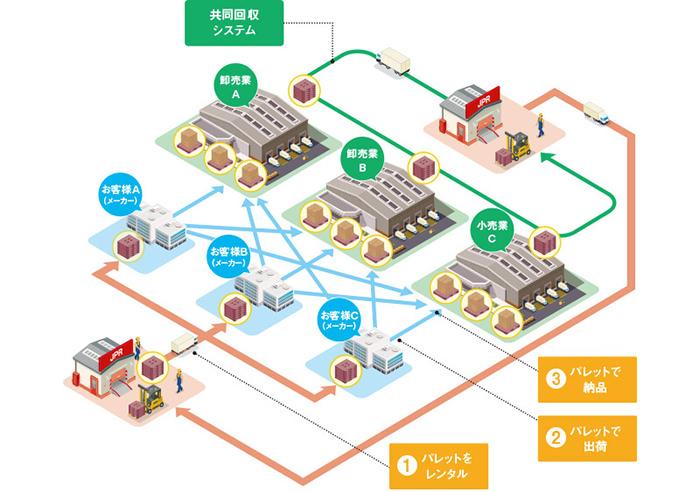 共同回収システムの仕組みの図