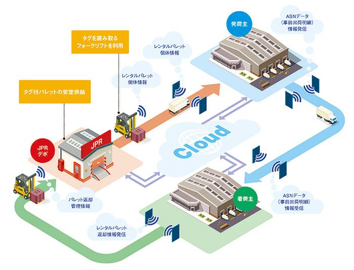 RFIDタグから得られるデータをクラウド上で管理することで、複数の拠点や企業をまたいでのデータ連携が可能となり、サプライチェーンにおける商品移動情報のプラットフォームが生まれる