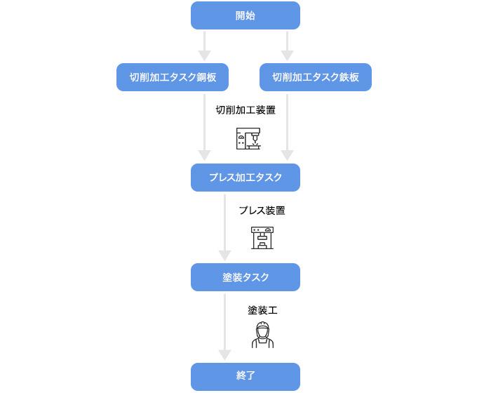 IoT化によるマイクロマネジメント