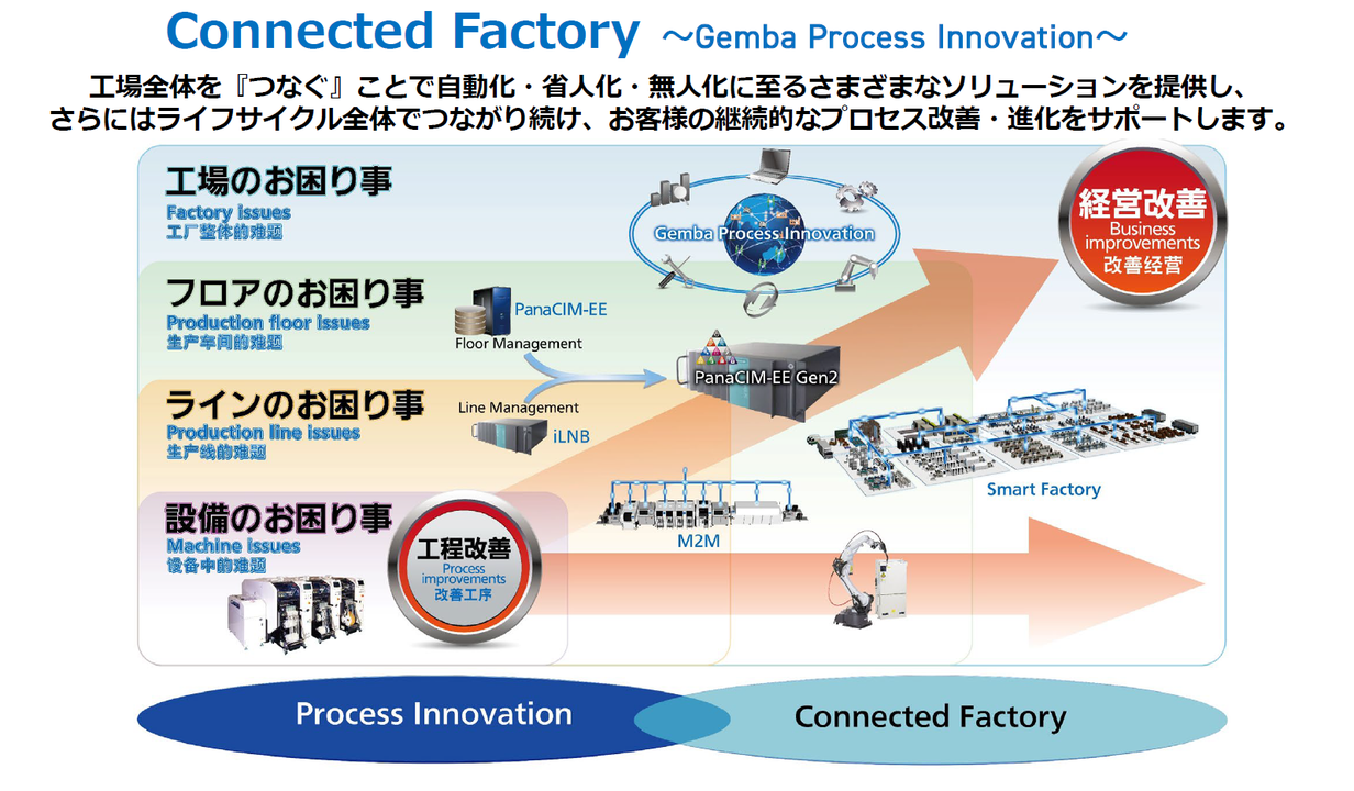 Connected Factory