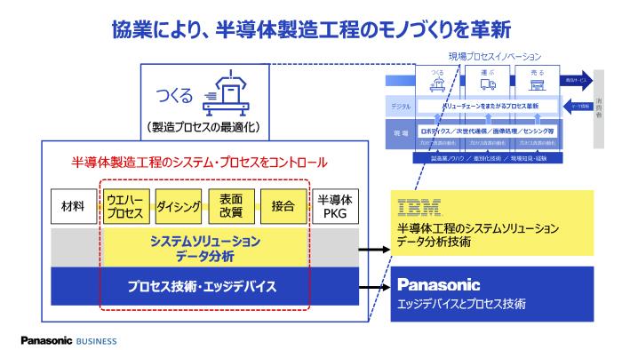 GEMBA_IBM_02-1
