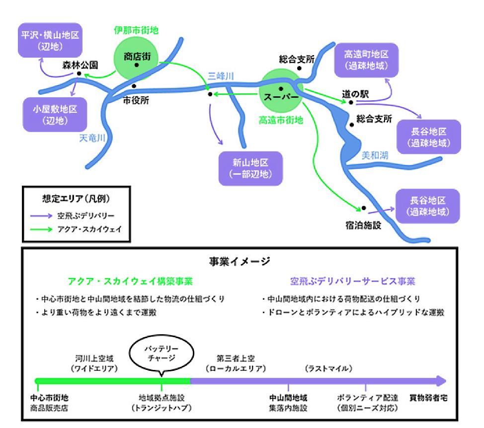 伊那市で行われているドローン物流実証実験の概要