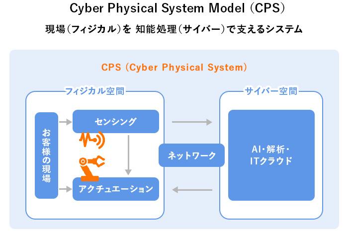 サイバーフィジカルシステムモデル