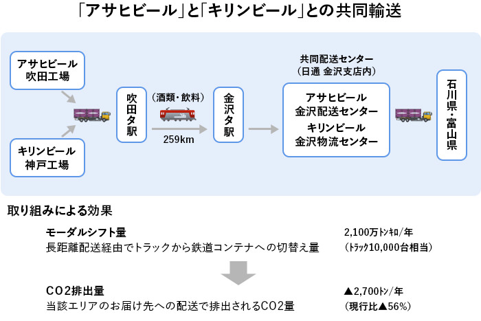 出典:日本貨物鉄道株式会社提供の資料を元にGEMBA編集部にて作図