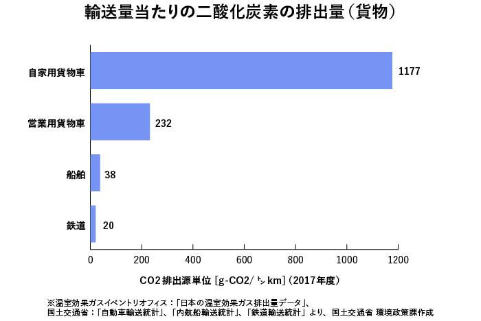 出典 国土交通省「運輸部門における二酸化炭素排出量」(2017年)