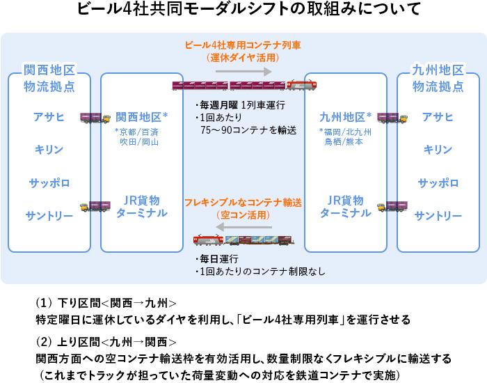 出典:日本通運株式会社提供の資料を元にGEMBA編集部にて作図