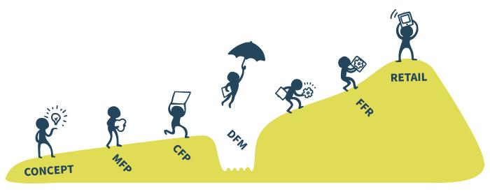 スタートアップ企業が量産化の際に陥る「死の谷」