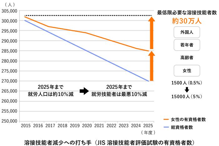 一般社団法人日本溶接協会の資料を元にGEMBA編集部にて作図