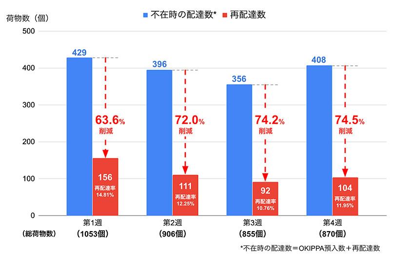 大阪府八尾市との再配達防止実証実験の結果