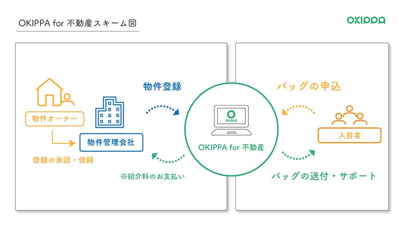 OKIPPA for不動産のサービス概要