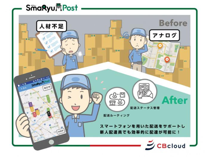 SmaRyu Postの説明図