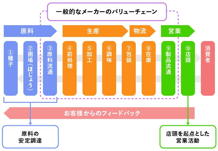 カルビーグループの「10プロセス」のサプライチェーン(カルビーロジスティクス株式会社の資料をもとにGEMBA編集部にて作成)