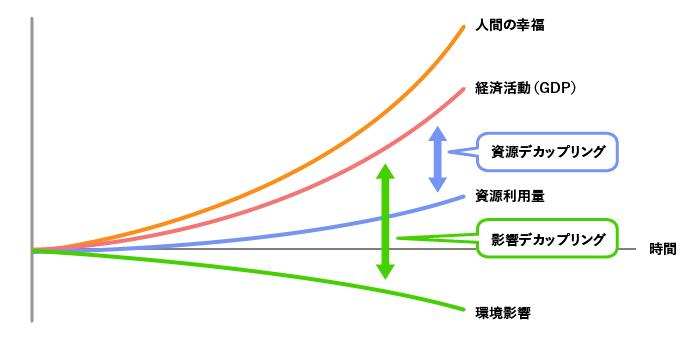 経済活動と環境影響のデカップリングの図(出典:経済産業省)