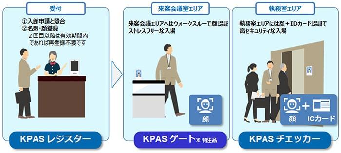 KPASの特徴