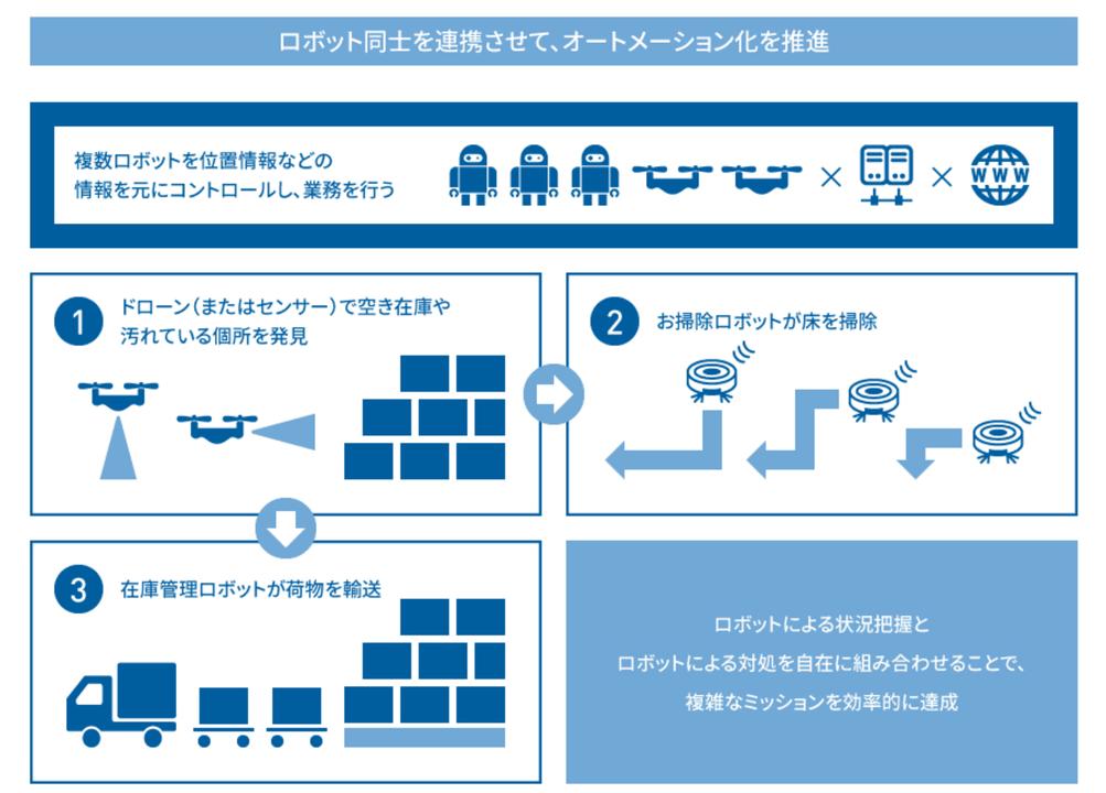 Blue Earth Platform(BEP)の活用例(提供:ブルーイノベーション株式会社)