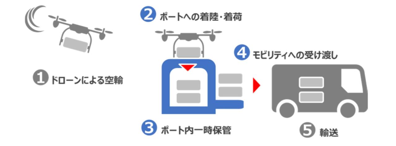 ドローン着陸ポートの活用(提供:ブルーイノベーション株式会社)
