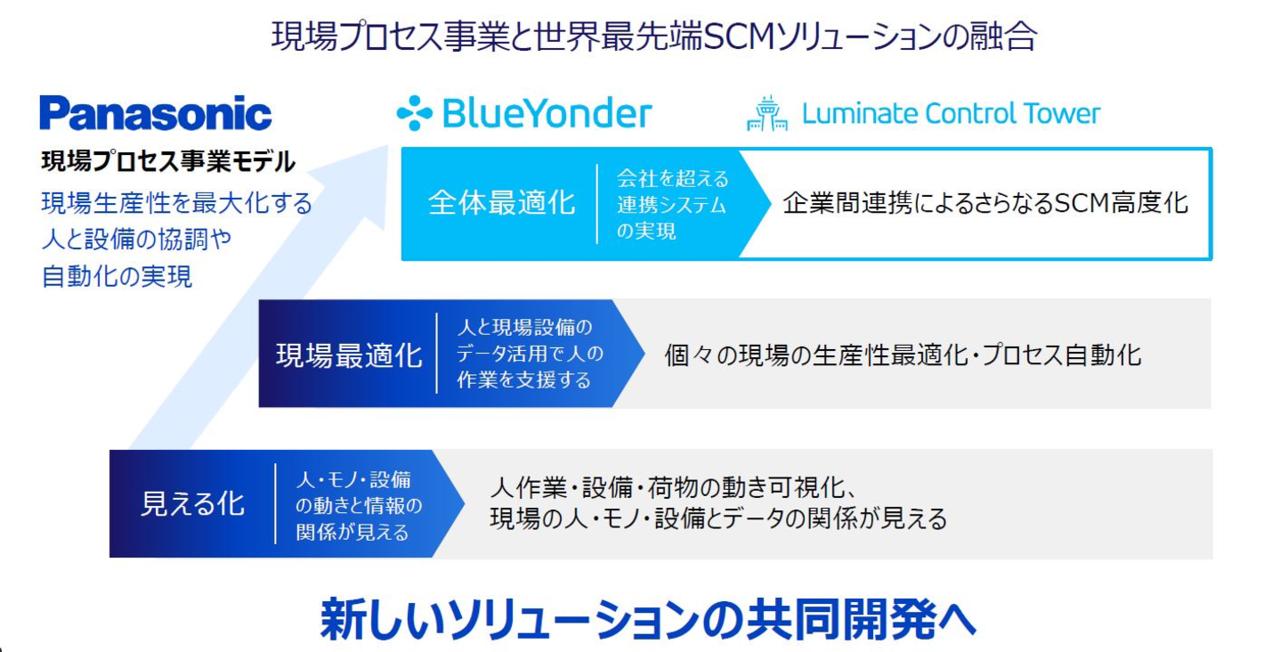 パナソニックの現場プロセス事業とBlue Yonder社のSCMソリューションの融合