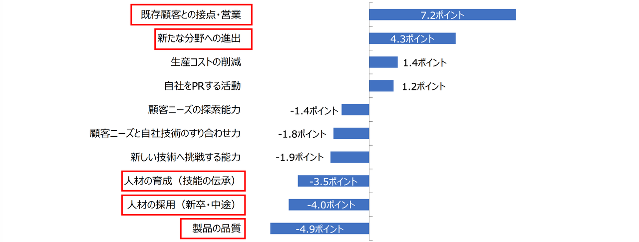 052020年春の緊急事態宣言前後の課題変化(引用:東京商工会議所「ものづくり企業の現状・課題に関する調査結果について」)