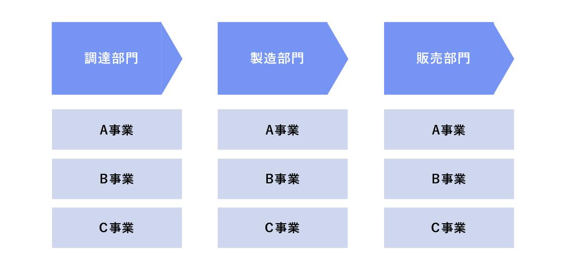 サプライチェーンの機能ごとに複数の事業が存在している状態