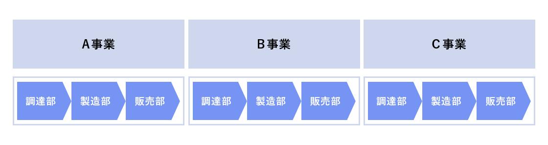 事業部ごとにそれぞれサプライチェーンが存在している状態