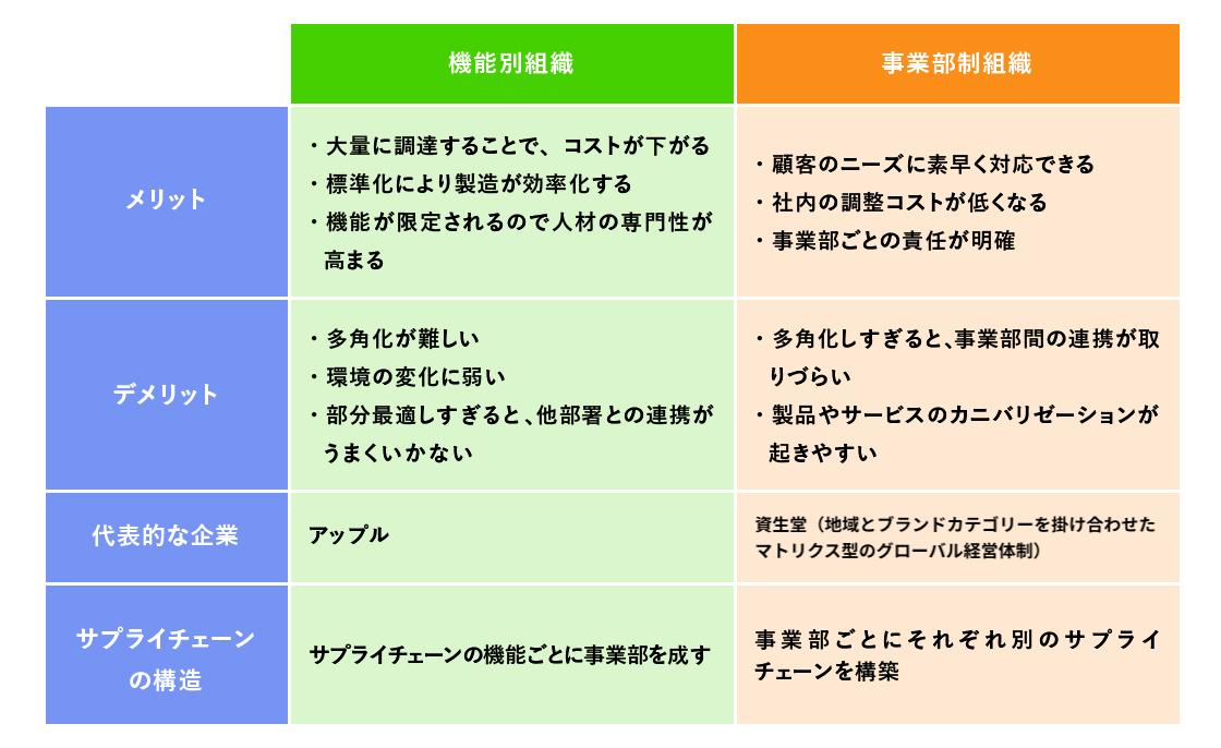 機能別組織と事業部制組織のサプライチェーンの比較