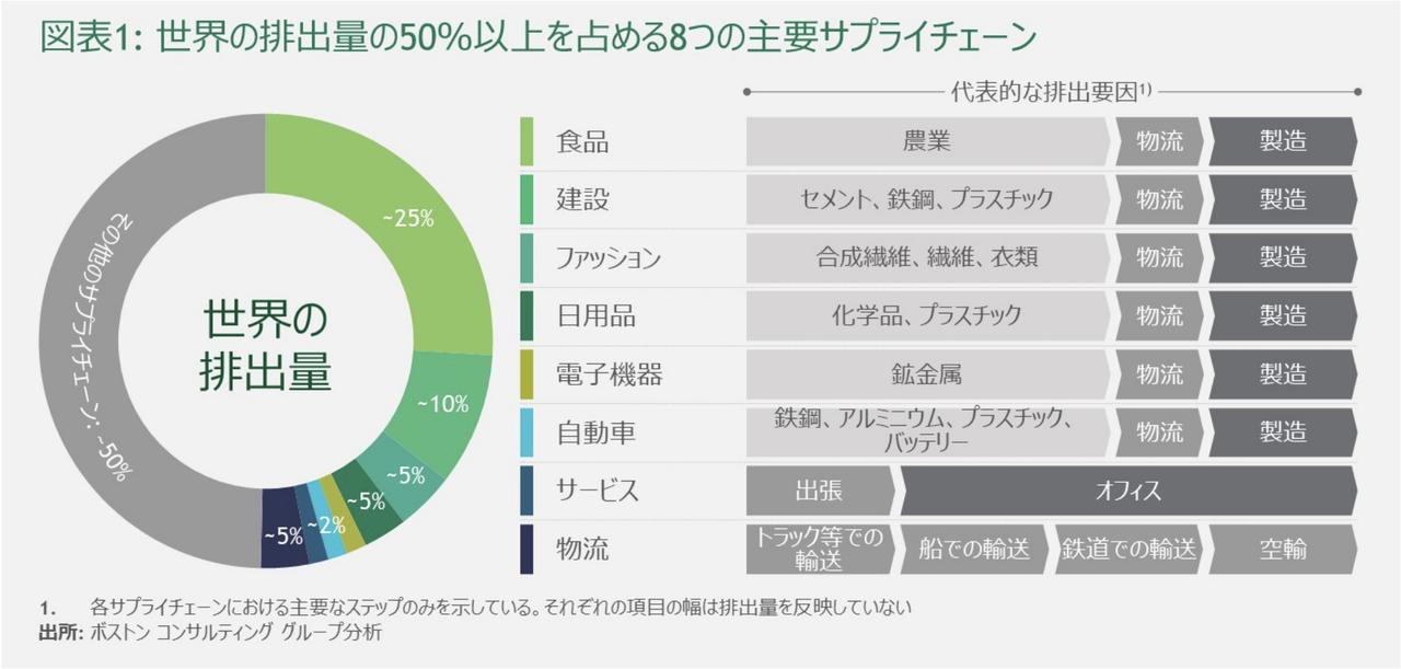図表1 排出量の多くを占める8つのサプライチェーン