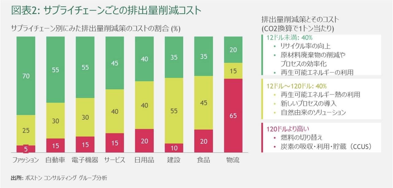 図表2 サプライチェーン別の排出削減のコスト