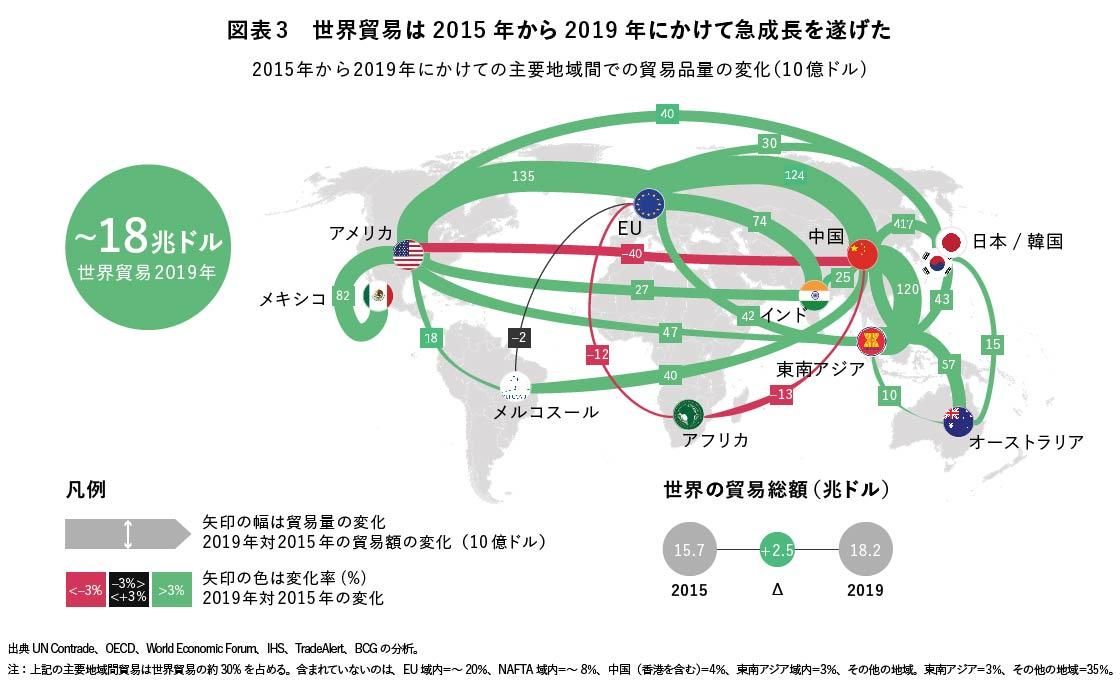 図表3 世界貿易は2015年から2019年にかけて急成長を遂げた