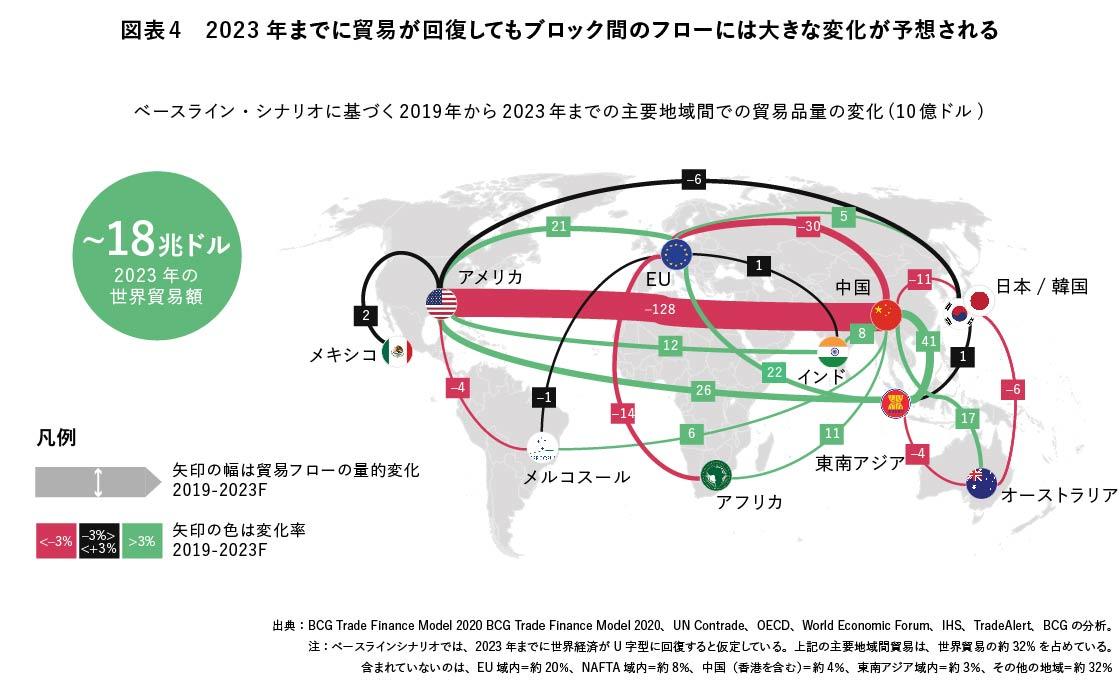 図表4 2023年までに貿易が回復してもブロック間のフローには大きな変化が予想される