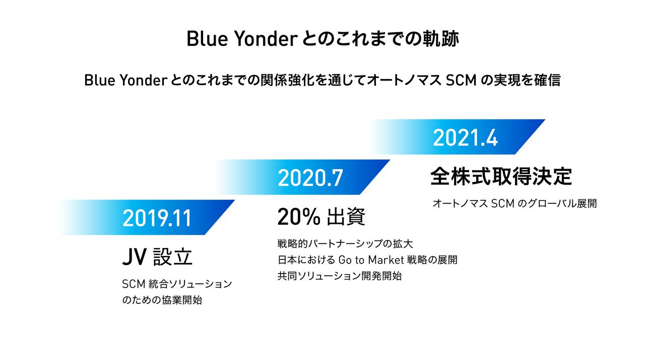 Blue Yonderとのこれまでの軌跡