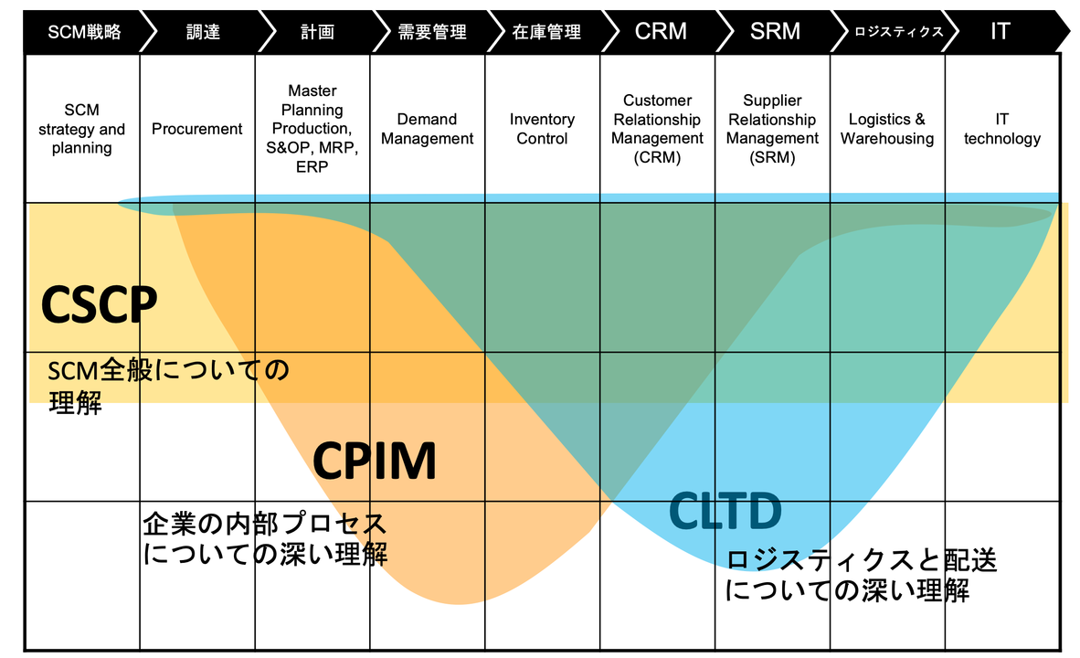 CPIM(Certified in Planning and Inventory Management:計画・在庫管理)、CSCP(Certified Supply Chain Professional:サプライチェーン・プロフェッショナル)、CLTD(Certified in Logistics, Transportation and Distribution:ロジスティクス・輸送・流通)の対象分野のイメージ図(提供:APICS JAPAN)