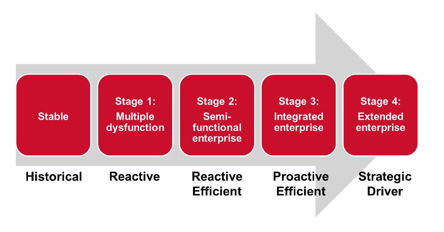 サプライチェーンの成熟度ステージ(提供:APICS JAPAN)