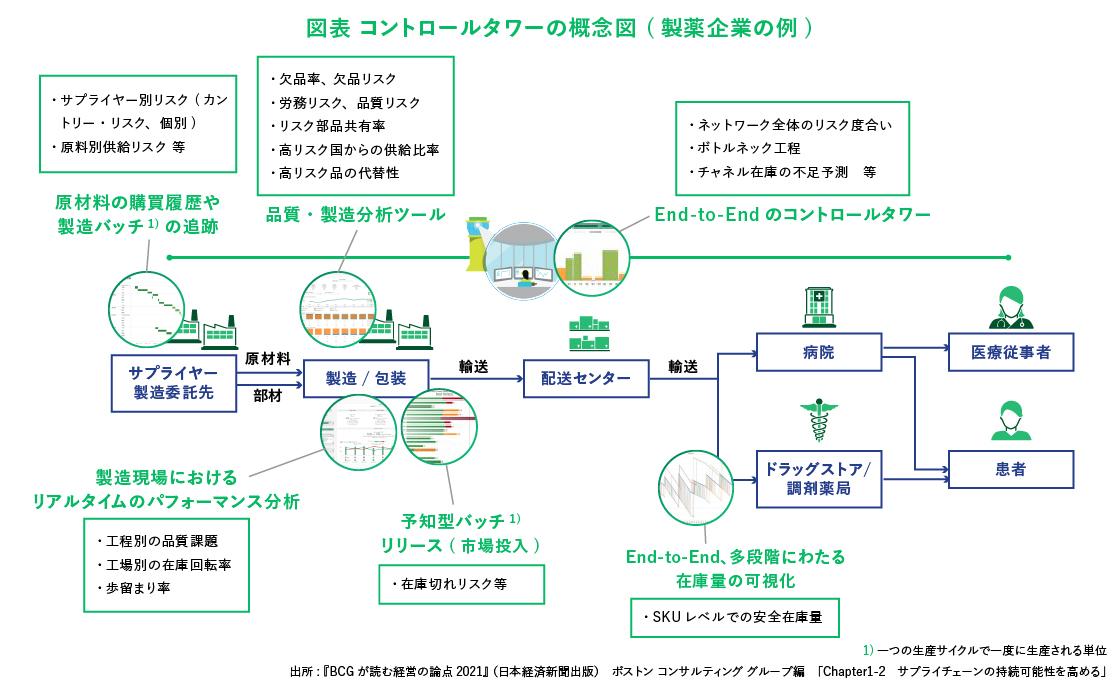 図表 コントロールタワーの概念図(製薬企業の例)