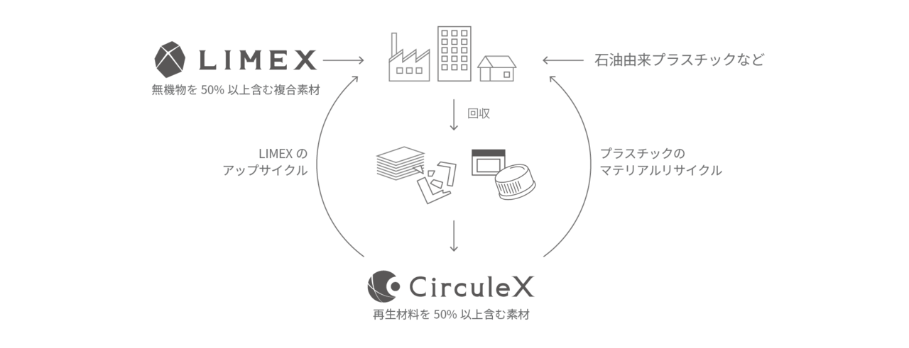 LIMEX と CirculeX 2つの素材で循環型社会を目指す