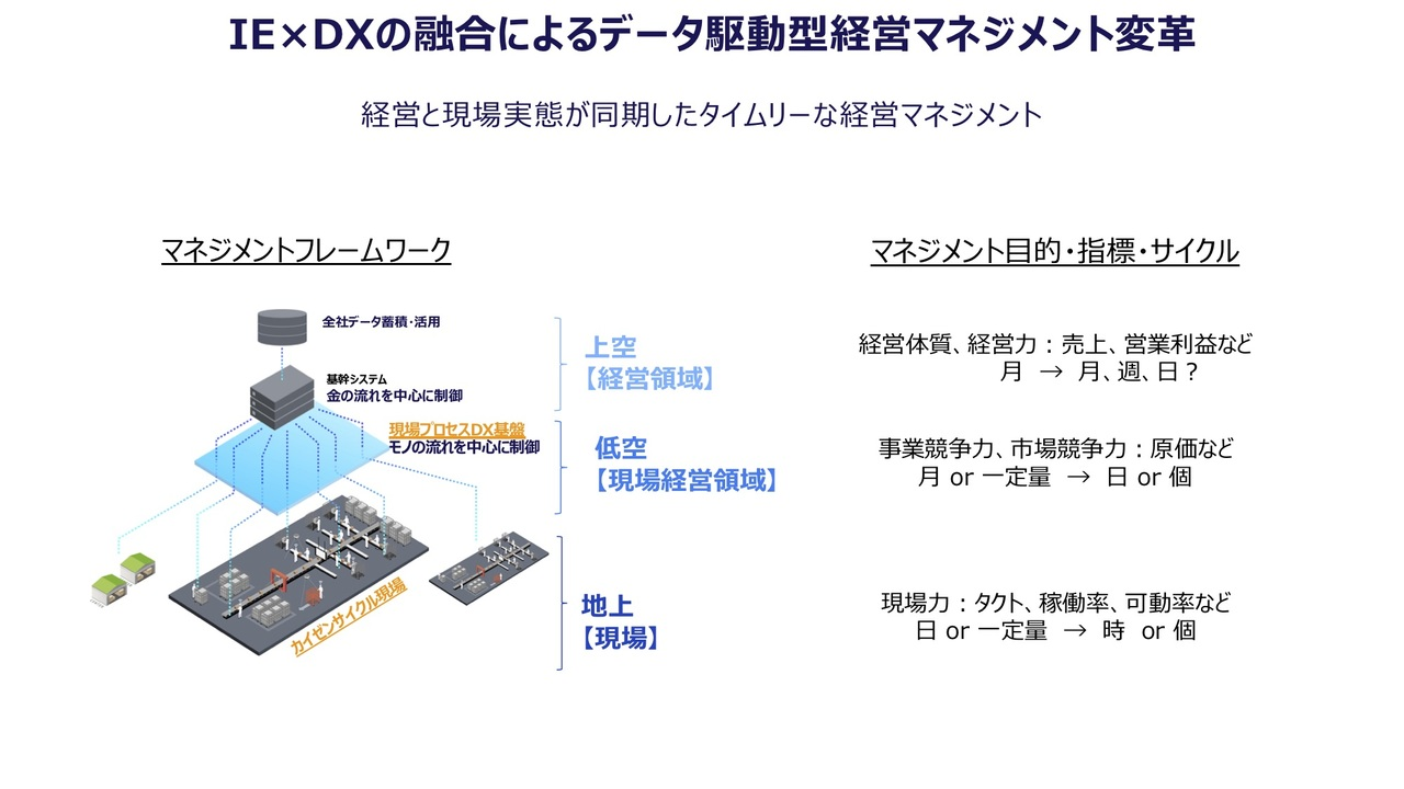 IE×DXの融合によるデータ駆動型経営マネジメント変革