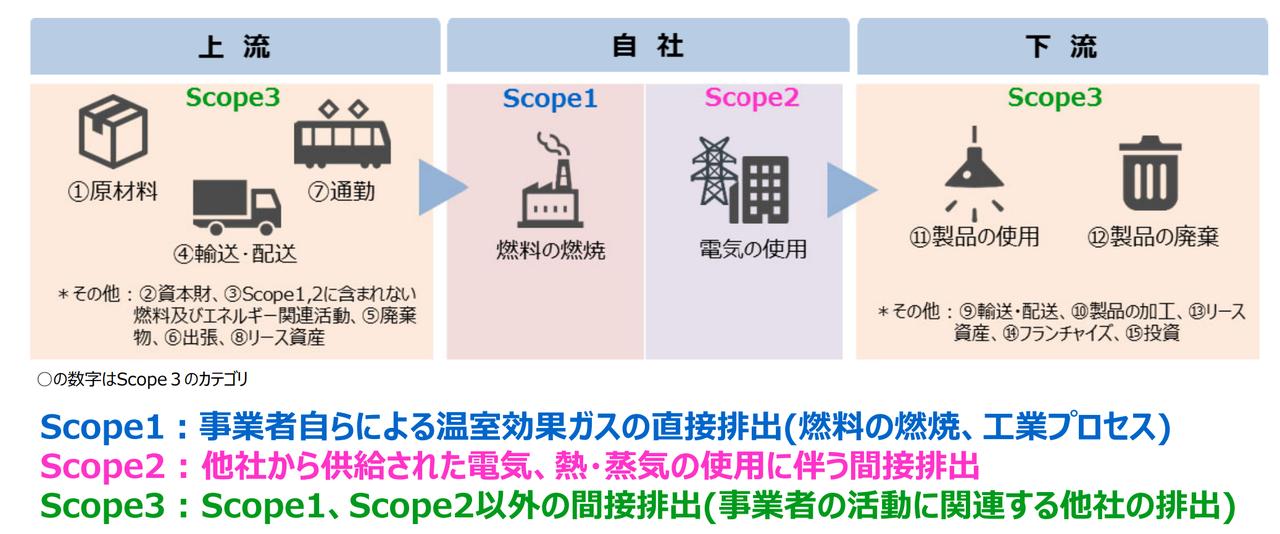 サプライチェーン排出量の算出方法