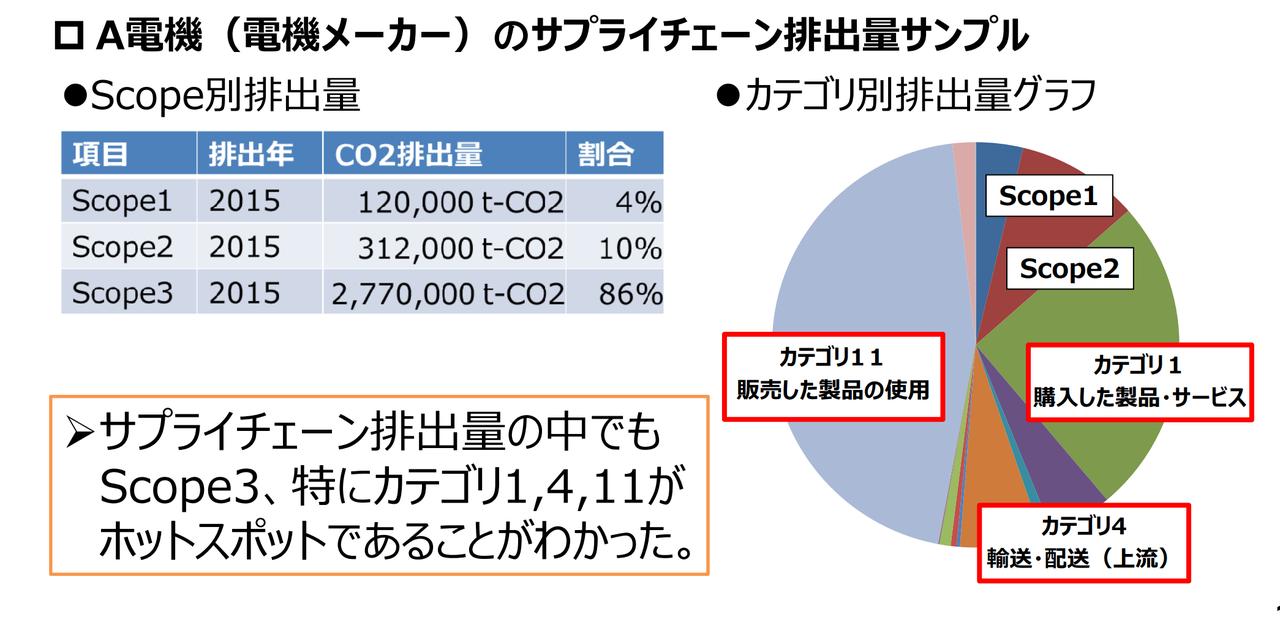 ある電機メーカーのサプライチェーン排出量サンプル