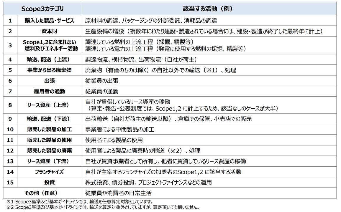 Scope3における15種類のカテゴリー例