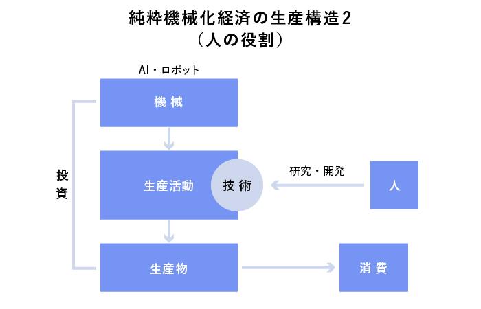 純粋機械化経済の生産構造(人の役割)