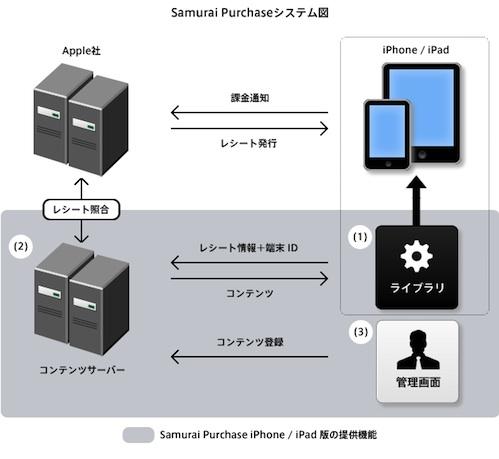 100528cservice_iphone_fig_2.jpg
