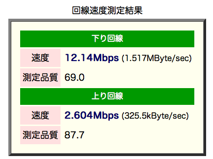 20101125wimaxspeed.png