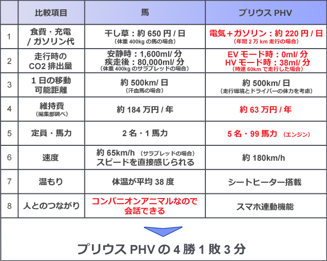 120918priusphv_chart.jpg