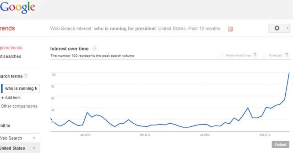 投票日の土壇場まで「大統領候補誰だっけ?」と検索してるアメリカ人がこんなにいる