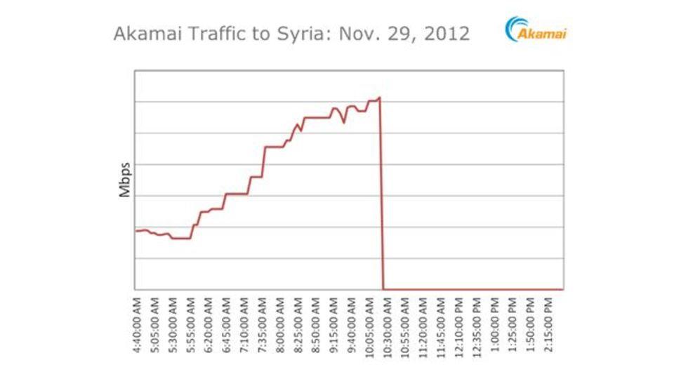 シリア全土でネットが遮断されていく様子がわかる2分の映像(動画)