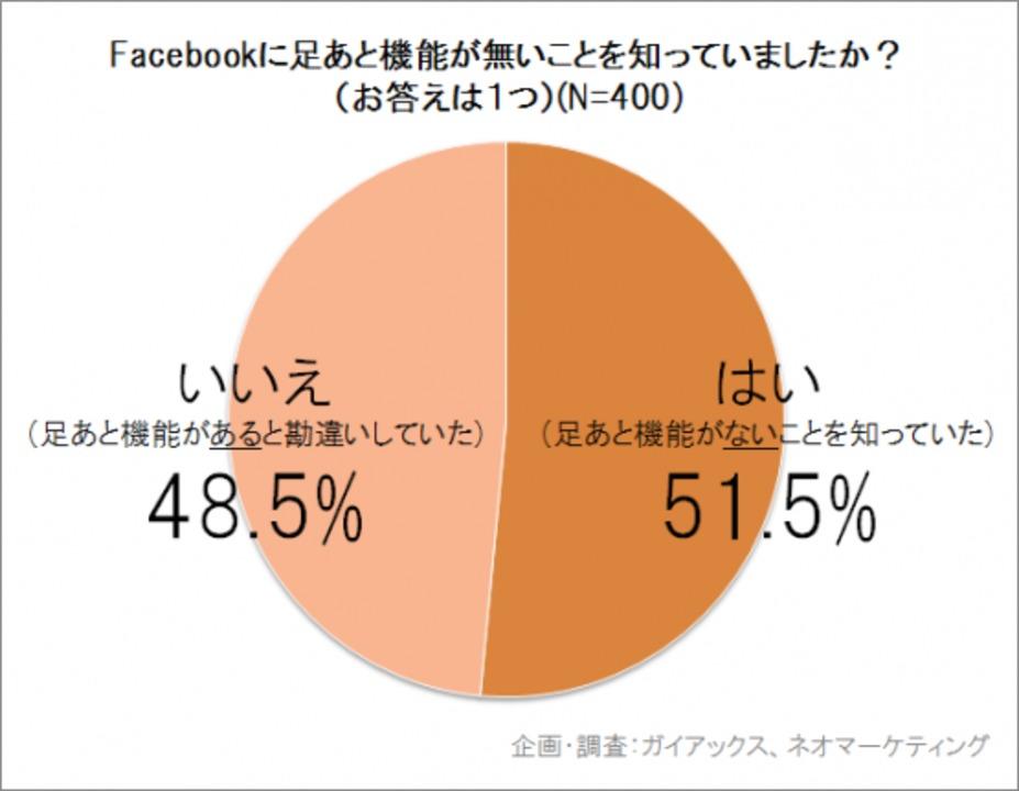 日本人Facebookユーザー、48.5%が「足あと」機能が付いていると勘違い