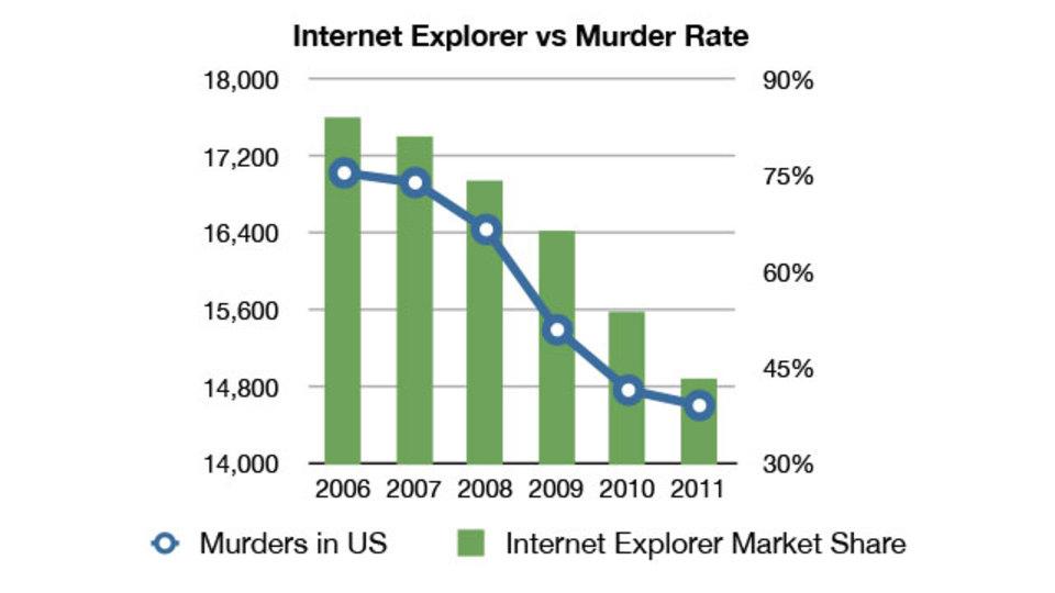 【本日のアメリカンジョーク】IEと殺人事件発生率の関係性について