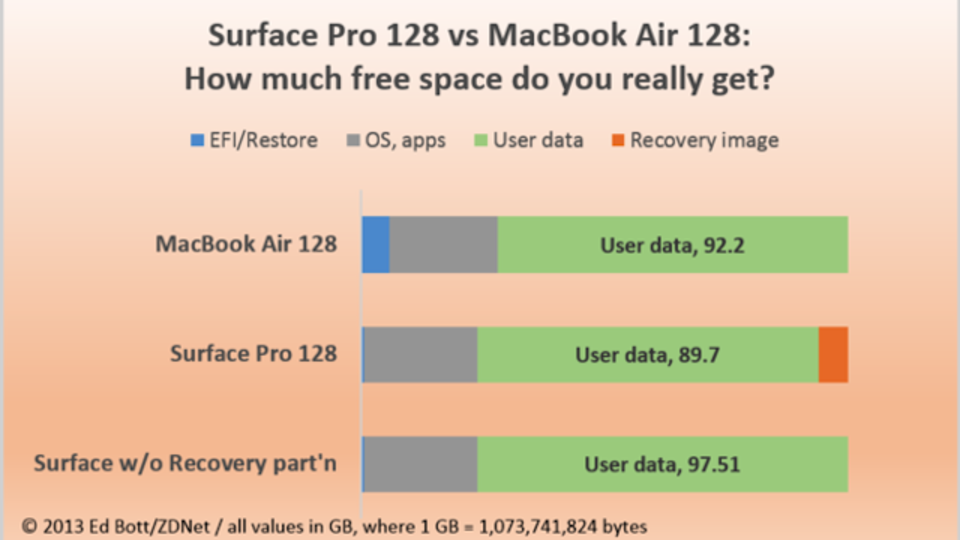 Surface Pro 128GB版とMacBook Air 128GB版、空き容量多いのはどっち?