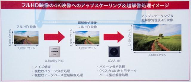 SDもハイビジョンも高精細な4Kに! ブラビアの最新4Kアップスケーリングを体験