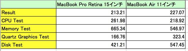 130627MacBookAirTest.jpg