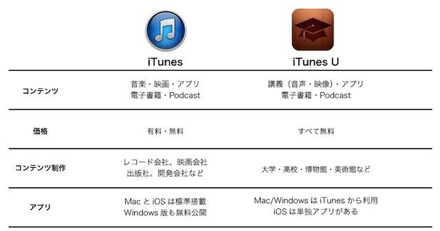 20130603iTunesU_iTunes_comparative.jpg